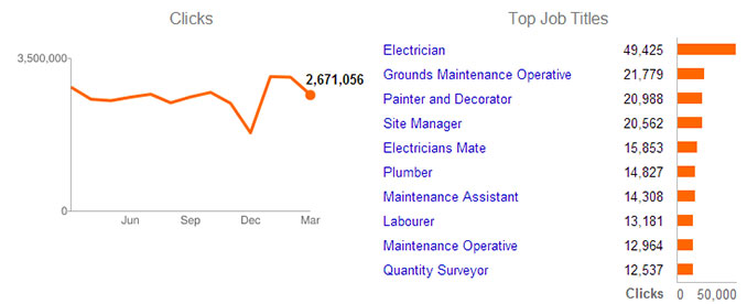 Construction Job Statistics