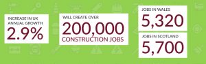 How to get into construction - Growth Stats